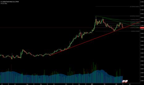 USDTRY: https://www.tradingview.com/chart/SCdFPkx8/