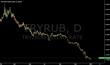 TRYRUB: TRYRUB @ -17.30% one of (1482) best performer (4th Quarter) !