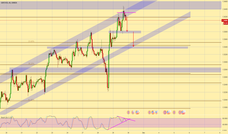 GBPUSD: GBPUSD - SELL down to 1.335