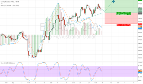 EURAUD: EURAUD About to break out Long