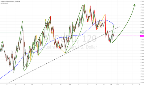 AUDUSD: AUD/USD - Bullish Outlook!