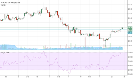 PETRONET: buying opportunity in PETRONET
