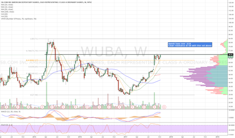 WUBA: Setting up for a monster breakout
