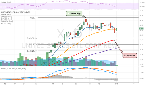 X: US Steel Up 5%, but meets resistance at the 8-day EMA