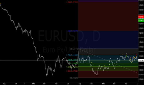 EURUSD: Fibonacci Retracement