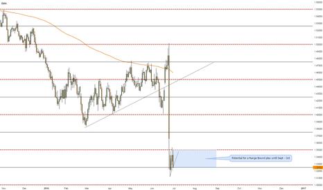 GBPUSD: Potential Range Bound Price Action.