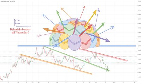 EURUSD: EURUSD – Hawkish FOMC would be no surprise…