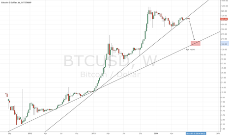 BTCUSD: $BTCUSD Definitive Trendline Break On Volume Signals Downside