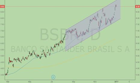 BSBR: Still room to grow ?