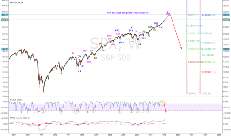 SPX: SPX: 280 points to Wave 5 (1.618 extension of Wave 3)