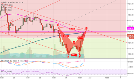 XAUUSD: Going down with this Bear Bat Pattern