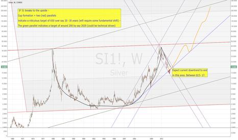SI1!: Silver long term chart