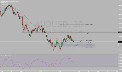 AUDUSD: AUDUSD Double Bottom