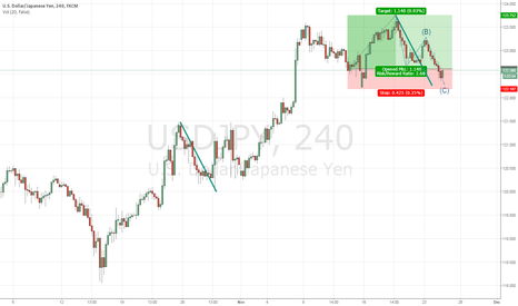 USDJPY: USDJPY - ABC on demand zone