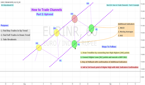 EURINR: Educational 03: How To Trade Channels (Part I)