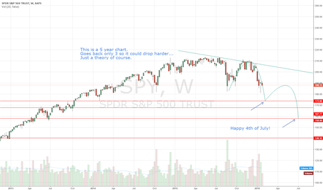SPY: Now the media is talking stock correction, recession etc. etc.