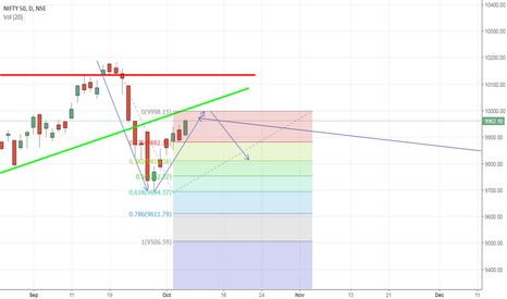 NIFTY: Nifty Short term Path Prediction based on earlier pattern