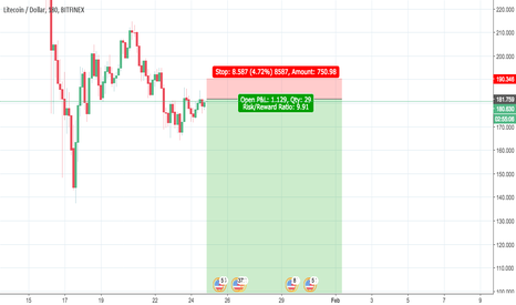 LTCUSD: Crypto God Short Signal