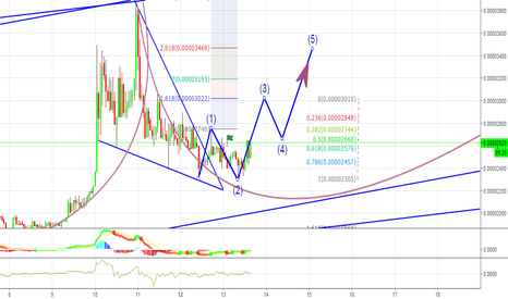 EMC2BTC: Time for $EMC2  - Good trend (Answer Job - Malaysia's question)