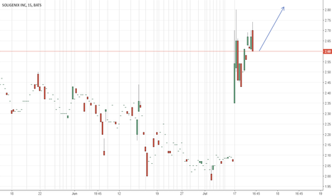 SNGX: NICE-TRADE-HERE-ALERT-FOR-BROKE-THE-HIGH-OF-DAY