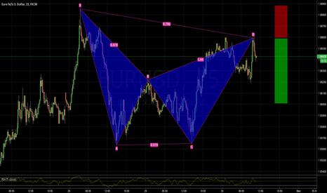 EURUSD: EURUSD bearish BAT pattern 1.0659