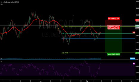 USDCAD: LETS SEE