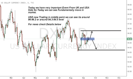 DXY: Big Event on Economic Calender