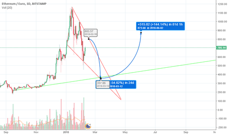 ETHEUR: Possible outlook ETH/EURO - deeper dip then recovery?