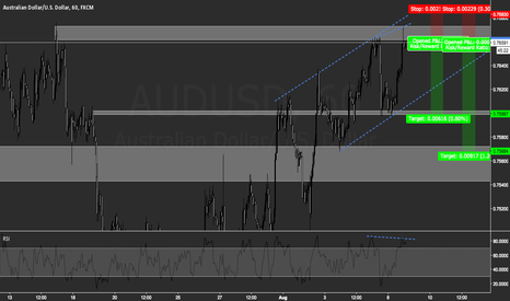 AUDUSD: AUD/USD Short at Demand zone
