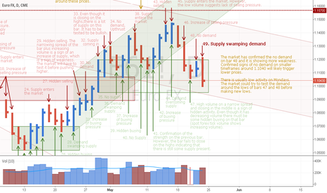 E61!: Confirmed No Demand and more weakness in the EURUSD