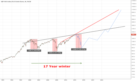 SPX500: SP500 - 17Y Winter Kondratieff Cycle May not be over