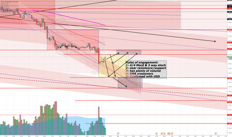 XAUUSD: Gold broke 1170 lets see the Bulls and Bears duke it out.