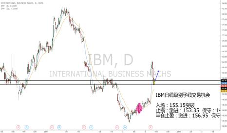 IBM: IBM财报后日线级别孕线做多机会
