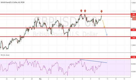 GBPUSD: the resistance appears to be strong
