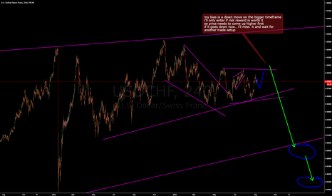 USDCHF: $usdchf waiting for upmove to then short