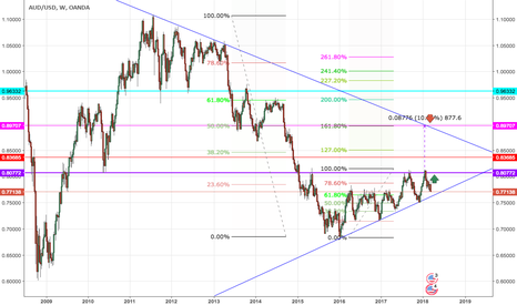 AUDUSD: AUD/USD- Bullish consolidation or a bear trap.