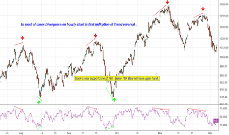 NIFTY: In most of cases Divergence on hourly chart is first indication