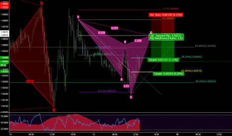 USDCHF: USDCHF IS GIVING A POSSIBLE BEAR GARTLEY ON A 15M