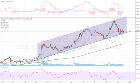 WB: Symetrical triangle inside an uptrend channel