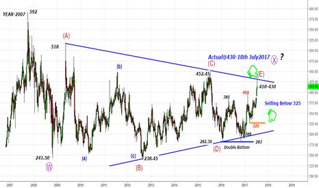 BHARTIARTL: BhartiAirtel -What a E-Wave 402-430 Target Done-falling back@430