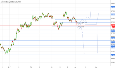 AUDUSD: Complicated but worth a try