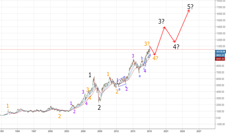 NIFTY: Possible Long Term Elliot Wave Count - Nifty