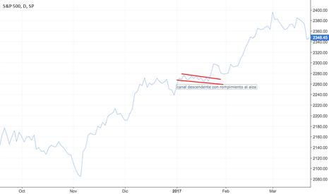 SPX: Canal descendente con rompimiento al alza  ETF