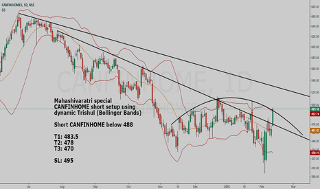 CANFINHOME: CANFINHOME short setup using dynamic Trishul (Bollinger Bands)
