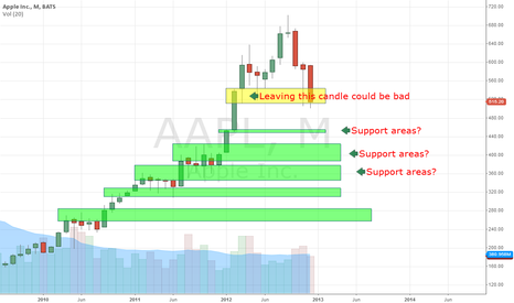AAPL: AAPL areas of support if it falls off a cliff