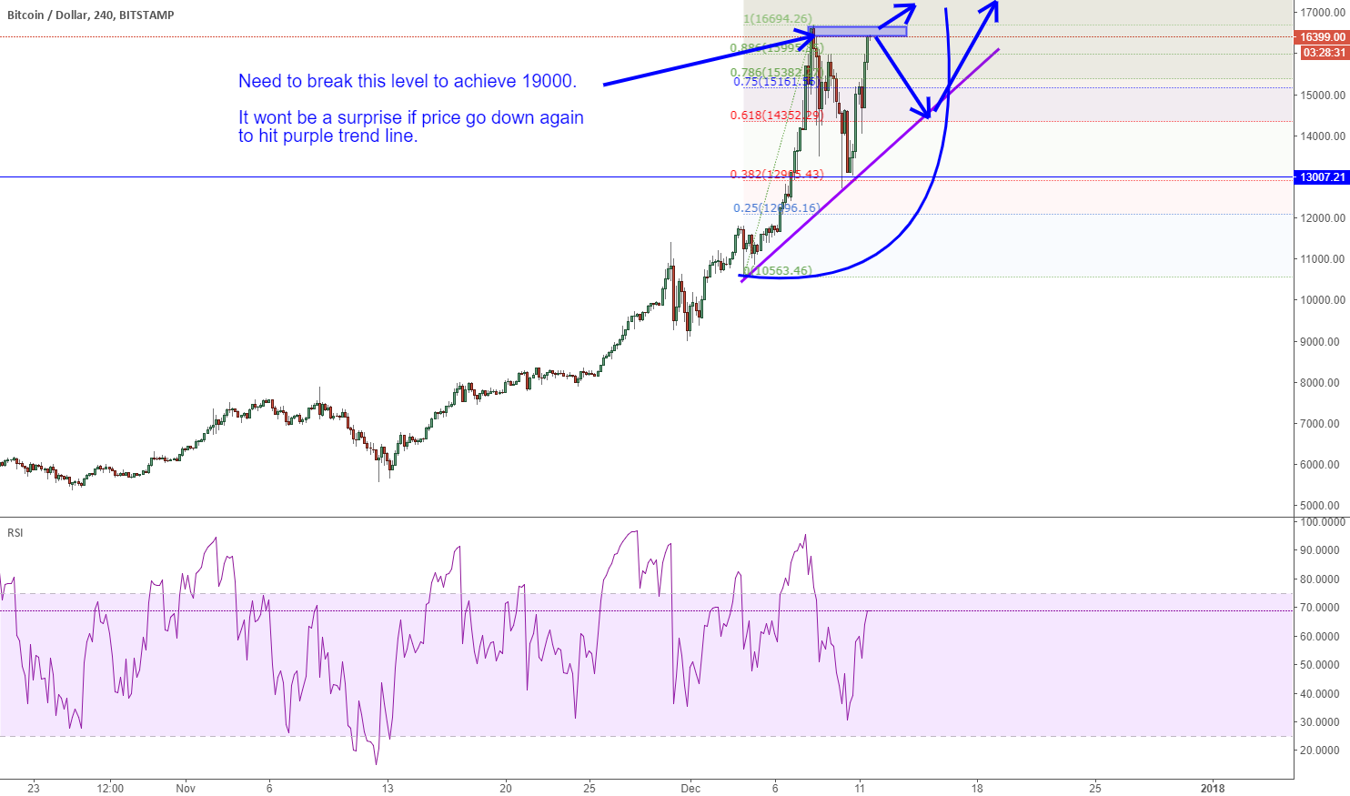 Btcusd Update: Need to break this level to achieve 19000.