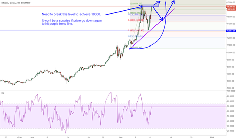 BTCUSD: Btcusd Update: Need to break this level to achieve 19000.