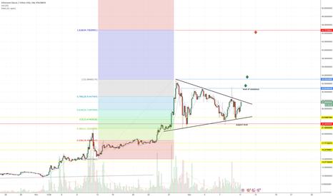 ETCUSDT: ETCUSDT Poloniex. Narrowing of the triangle