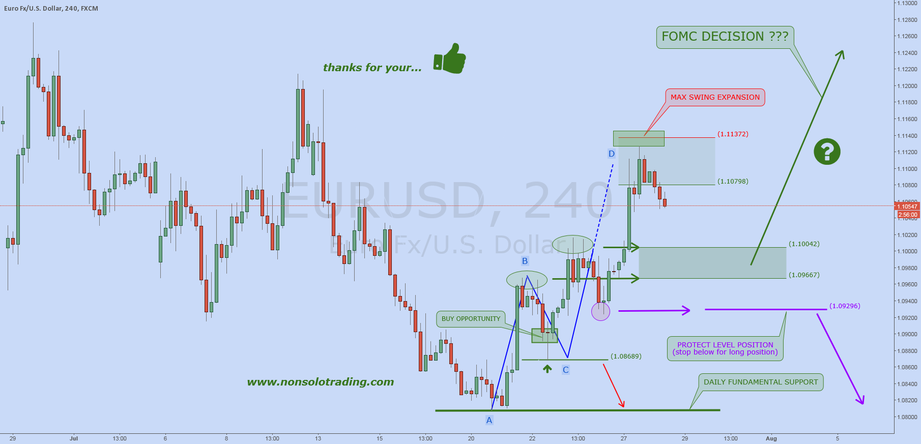 EURUSD: Waiting FOMC