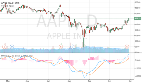 AAPL: Good for long terme...maybe at $140 at the beginning of next yrs